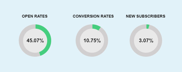 set KPIs for Shopify email newsletters