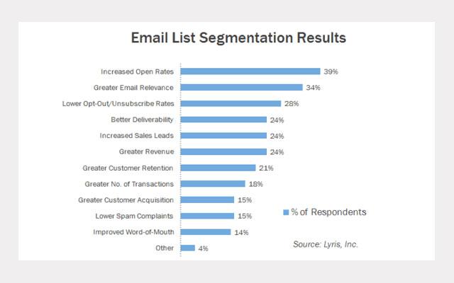 shopify email segmentation