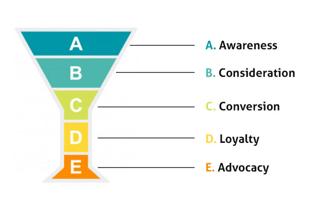 email automation funnel stages
