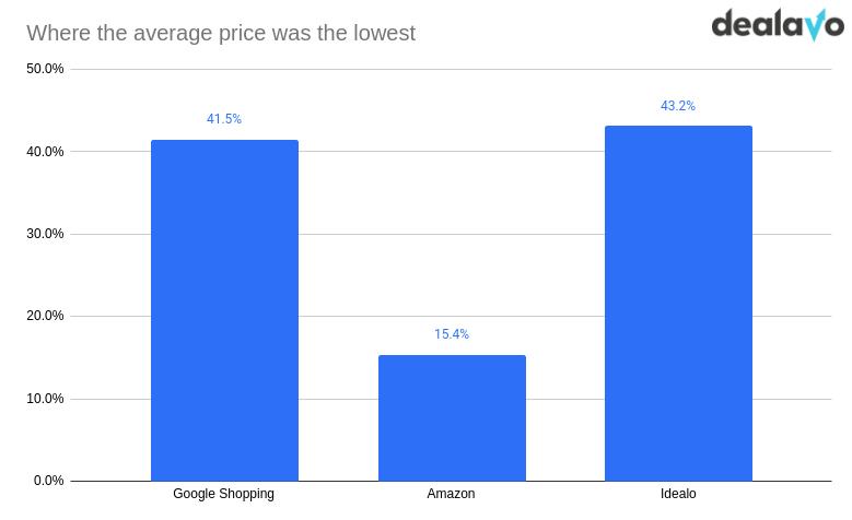 average prices ecommerce platform
