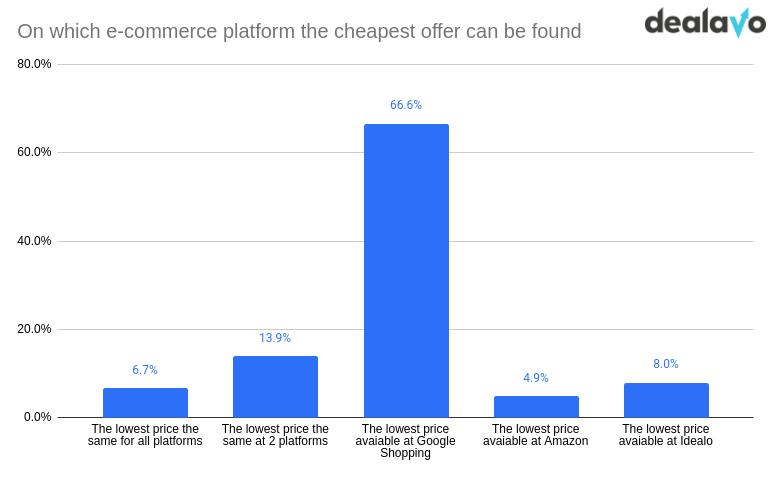 cheap offer ecommerce platform