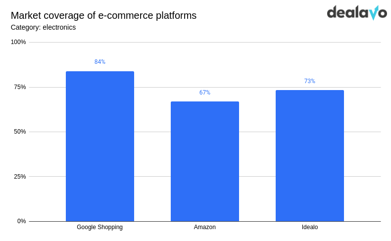 market coverage of ecommerce platforms