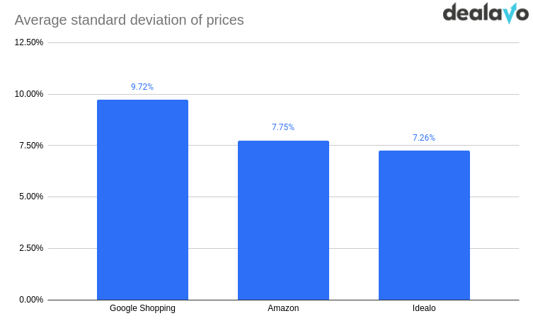 price deviations