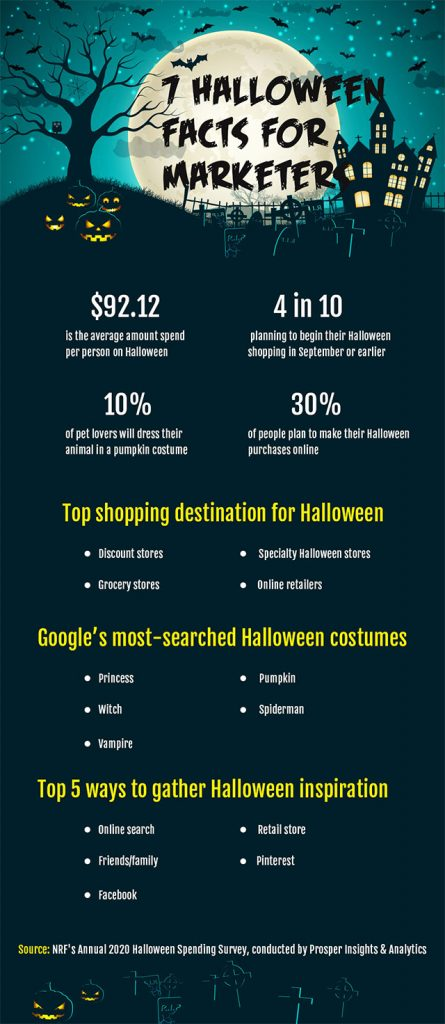halloween facts for marketer