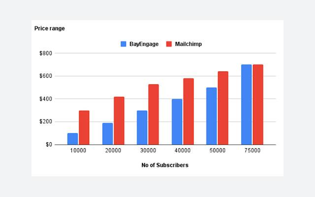 mailchimp vs bayengage pricing