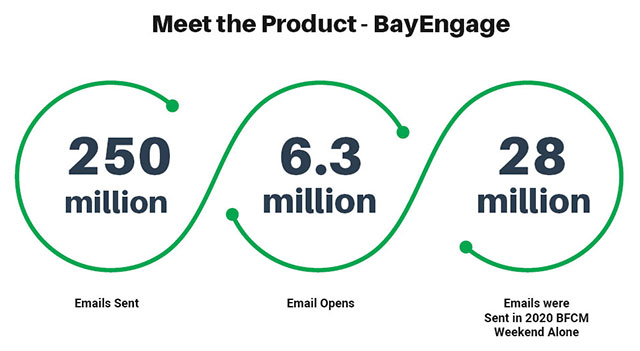 bayengage email marketing