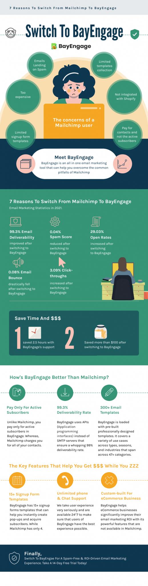 Mailchimp alternatives email statistics